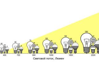 Светодиодные лампы дневного света для дома