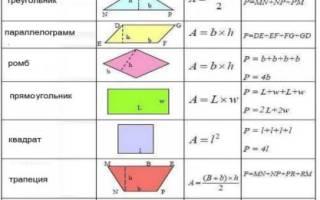 Как рассчитать квадратуру потолка