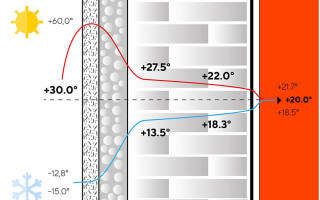 Утепление пенобетонных стен снаружи