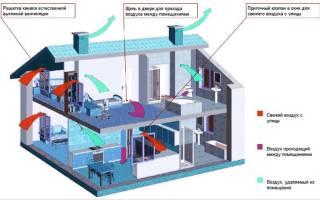 Устройство вентканалов в газобетонной стене