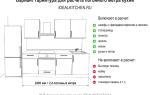 Что означает погонный метр кухни