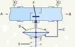 Устройство регулятора давления воды в квартире