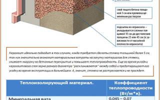 Стяжка пола на керамзитовой подушке