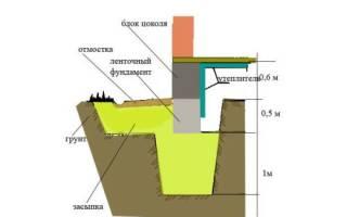 Как покрасить фундамент дома смолой